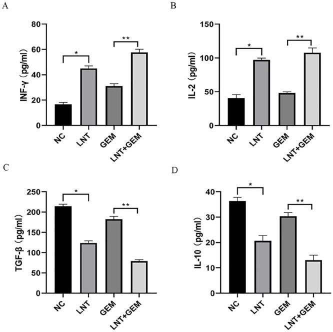 Immunomodulatory effects of LNT on the expression of the cytokines IFN-γ (A), IL-2 (B), TGF-β (C), and IL-10 (D). Data are shown as means ± SD. * P