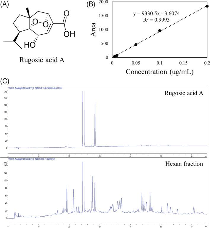 Quantitative analysis of rugosic acid A in R. rugosa extract. (a) Structure of rugosic acid A. (b) Calibration curve of rugosic aicd A standard. (c) HPLC chromatogram pattern of rugosic acid A in extract from hexan fraction of R.rugosa .; HPLC model: Agilent 1100series (Agilent), column: Phenomenex Luna C18 (5 μm, 4.6 × 250 mm), column temperature: 25°C, mobile phase: (a) H 2 O, (b) ACN, gradient: 0–0, 5–0, 45–100, 65(min)‐100(B%) [Colour figure can be viewed at wileyonlinelibrary.com ]