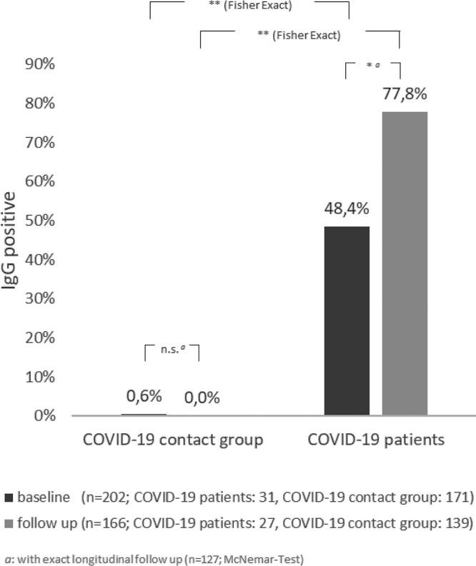 """Development of anti-SARS-CoV-2-IgG antibody response over time in COVID-19 patients and COVID-19-contact groups. Shown is the number of positive results in the Euroimmun IgG-testing at time points """"baseline"""" (dark) and """"follow up"""" (light) relative to all tests per group at the given time. The results are displayed separately for health care workers with initially positive PCR testing for SARS-CoV-2 (""""COVID-19 patients"""") and health care workers with negative PCR (""""COVID-19 contact groups""""). * p"""