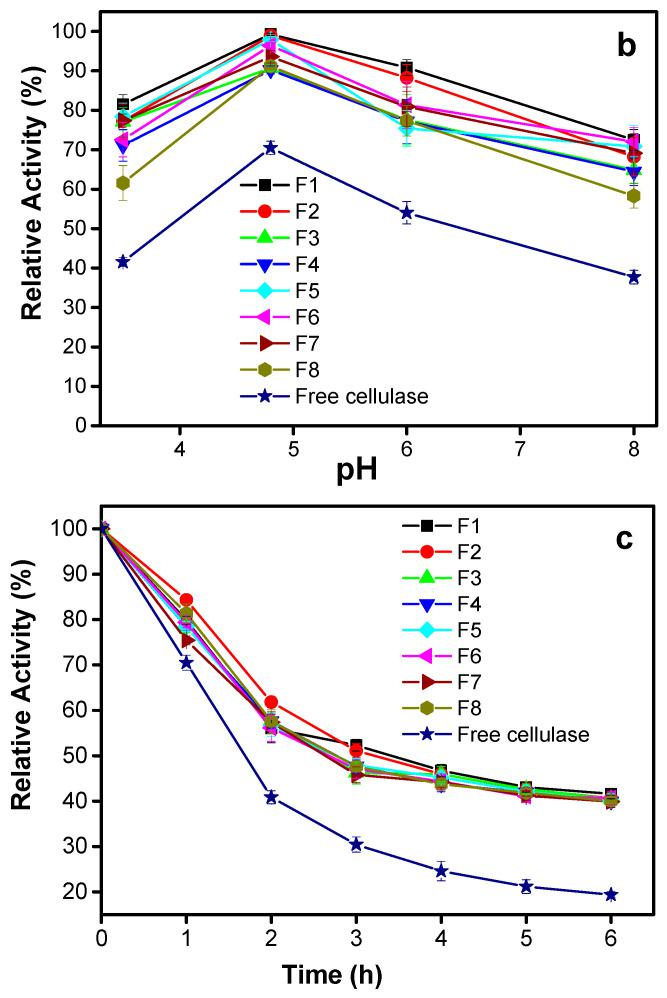Relative activity of cellulase encapsulated in alginate beads prepared by using 2% (w/v) alginate formulations (F1–F8, Table 1 ) in comparison to that of the free enzyme, showing the degradation of carboxymethylcellulose at: ( a ) different temperatures after 1 h at pH 4.8; ( b ) different pH after 1 h at 60 °C; ( c ) different times at pH 4.8 and 60 °C.