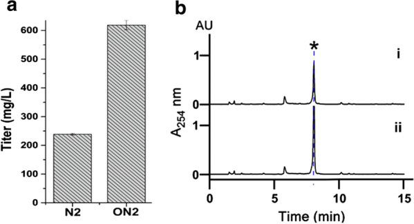 a The CRM A production titer of mutant XC-11GUR on Medium N2 (N2) and optimized medium N2 (ON2). b The HPLC analysis of CRM A production (asterisk) of mutant XC-11GUR on Medium N2 (i) and Optimized Medium N2 (ii)