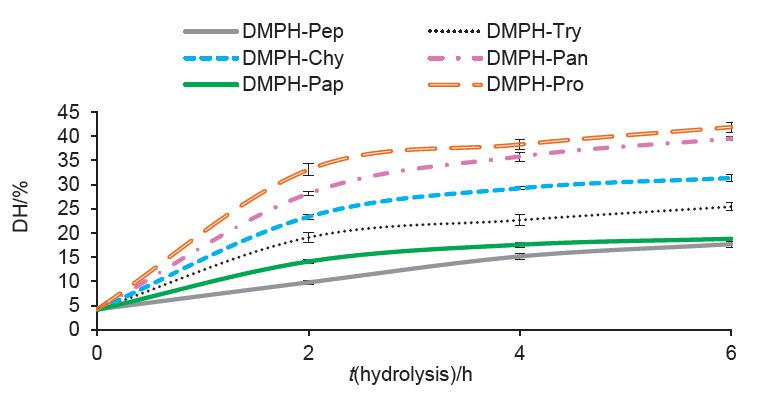 Degree of hydrolysis (DH) of dromedary milk proteins (DMPH) treated with pepsin (DMPH-Pep), trypsin (DMPH-Try), α-chymotrypsin (DMPH-Chy), pancreatin (DMPH-Pan), papain (DMPH-Pap) and pronase (DMPH-Pro)