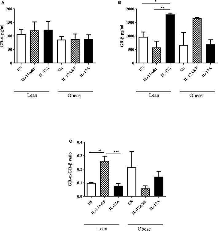 IL-17A F and IL-17A alone induces changes in protein levels of GR-β. GR-α (A) and GR- β (B) protein expression in adipocytes from lean and obese subjects following 48 h stimulation with IL-17A F combination or IL-17A alone (C) Ratio of GR-α/GR-β. n = 4 lean subjects, n = 3 obese subjects, One-way ANOVA, Mean ± SE; * P