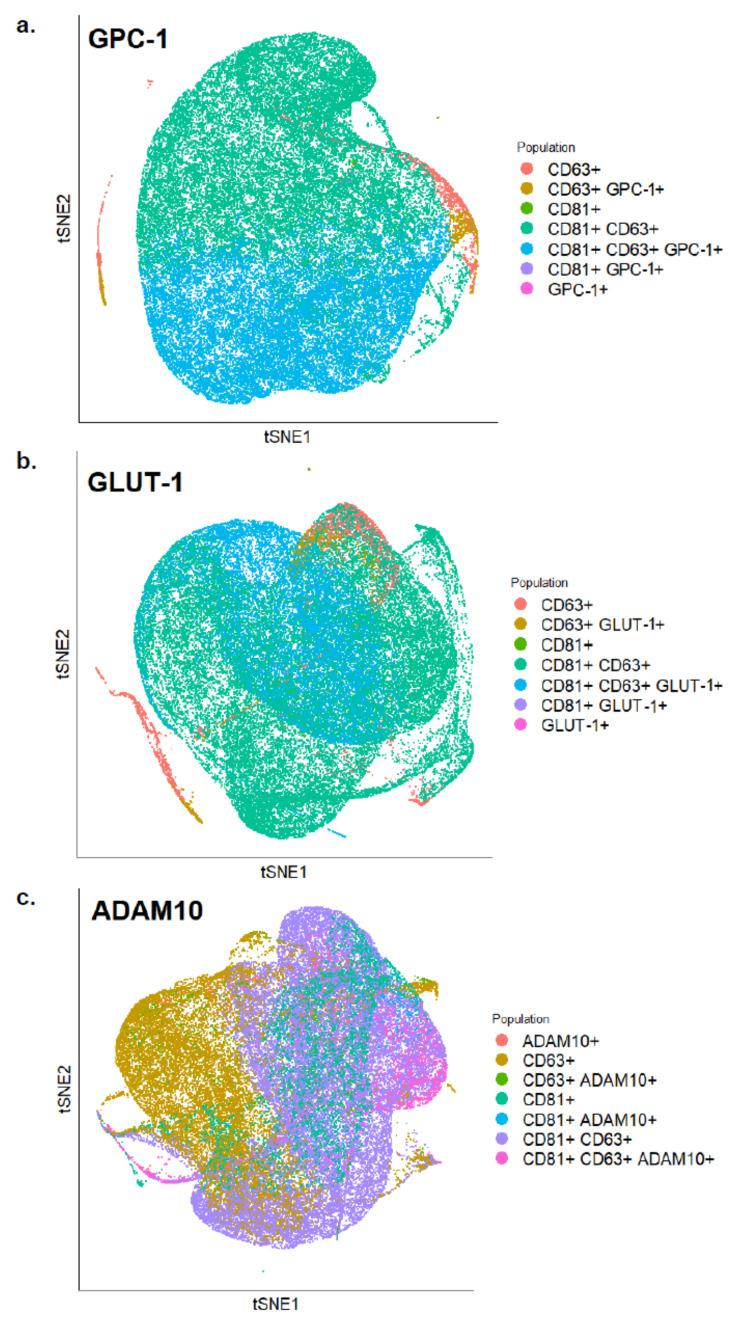 tSNE plots of exosomes analyzed by FACS showing expression levels of ( a ) GPC-1 ( b ) GLUT-1 and ( c ) ADAM10 along with CD81 and CD63 on the surface of BC-derived exosomes.