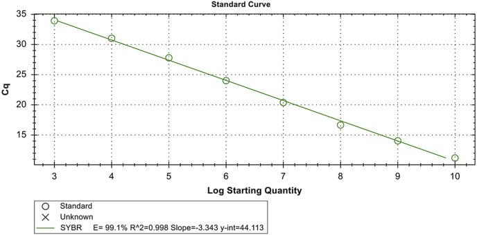 Standard SYBR Green I-based quantitative PCR curves generated by plotting the mean Cq values from triplicate samples versus the concentrations of DuCV plasmid DNA standards, which were serially diluted 10-fold over concentrations ranging from 1 × 10 10 to 1 × 10 3 copies/μL. The coefficient of determination (R 2 ) and the line equation of the regression curve (y) were calculated using a CFX96™ Real-Time PCR Detection System. (For interpretation of the references to colour in this figure legend, the reader is referred to the Web version of this article.)