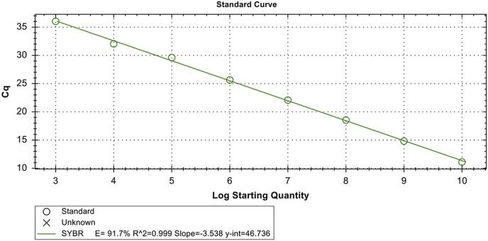 Standard SYBR Green I-based quantitative PCR curves generated by plotting the mean Cq values from triplicate samples versus the concentrations of NGPV plasmid DNA standards, which were serially diluted 10-fold over concentrations ranging from 1 × 10 10 to 1 × 10 3 copies/μL. The coefficient of determination (R 2 ) and the line equation of the regression curve (y) were calculated using a CFX96™ Real-Time PCR Detection System. (For interpretation of the references to colour in this figure legend, the reader is referred to the Web version of this article.)