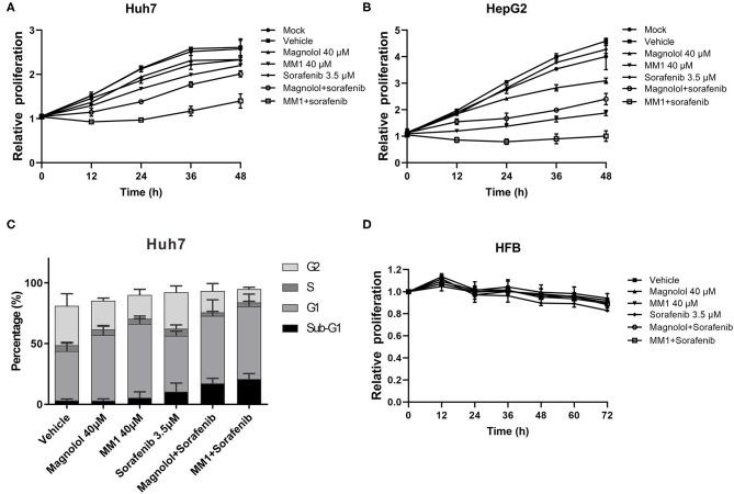 2-O-methylmagnolol (MM1)/magnolol and sorafenib show a synergistic anti-hepatocellular carcinoma effect. (A,B) Huh7 and <t>HepG2</t> cells were treated with 40 μM magnolol/MM1 and 3.5 μM sorafenib, individually, or in combination. The cell proliferation status was analyzed using an xCELLigence Real-Time Cell Analyzer. The data are expressed as the mean ± standard deviation from three independent experiments. (C) The cell cycle status in Huh7 cells treated with magnolol/MM1/sorafenib was examined by flow cytometry. (D) Effects of magnolol/MM1 and sorafenib alone or in combination on cell proliferation in human fibroblasts.