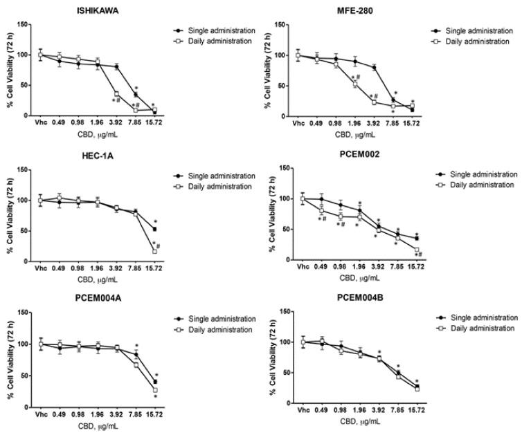 CBD induced cytotoxicity in EC cell lines. Cell viability was determined by MTT assay. Ishikawa, <t>MFE-280,</t> HEC-1a, PCEM002, PCEM004a and PCEM004b cells were treated for 72 h with different concentrations of CBD (up to 15.72 µg/mL). Data shown are expressed as mean ± SD of three separate experiments. * p
