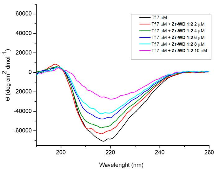 CD spectra of transferrin (7 µM) in phosphate buffer (10 mM, pH 7.4) with increasing concentrations (0–10 µM) of Zr-WD 1:2 .