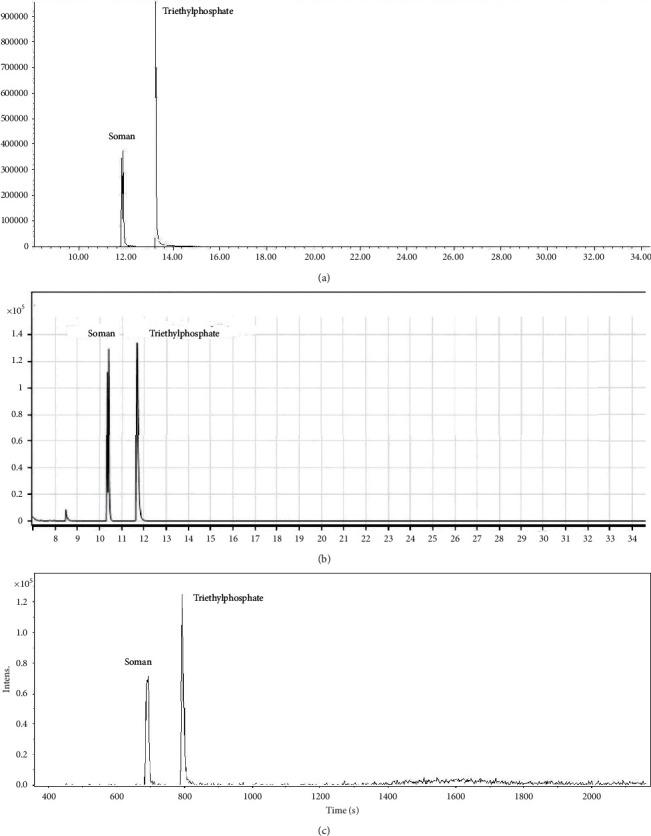 Examples of soman and triethylphosphate chromatograms extracted at m / z 99 measured on the following GC/MS systems: (a) 7890A/5975C, c CWA = 10.7 mg/L, c ISTD = 15.3 mg/L, (b) intuvo 9000/5977B, c CWA = 7.3 mg/L, c ISTD = 4.3 mg/L, and (c) EM 640, c CWA = 39.0 mg/L, c ISTD = 31.9 mg/L.