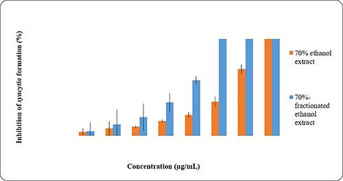 The percentage of syncytia formation inhibition on HIV-infected MOLT-4 cells of 70% fractionated-ethanol extract and 70% ethanol extract from J. gendarussa leaves with various concentrations. It was measured after 72 hr incubation under conditions. Error bars show the standard deviation from average of three data.
