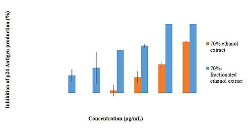 The percentage of p24 antigen expression inhibition on HIV-infected MOLT-4 cells of 70%-fractionated ethanol extract and 70% ethanol extract from J. gendarussa leaves with various concentrations. It was measured after 72 hr incubation under conditions. Error bars show the standard deviation from average of three data.