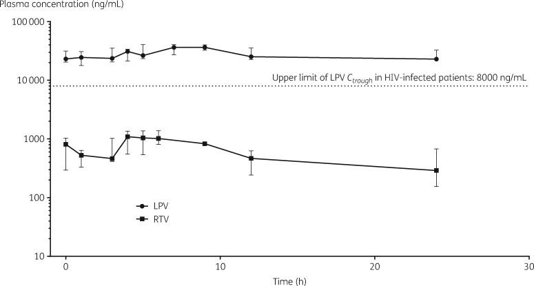 Lopinavir (LPV) and ritonavir (RTV) total (median, IQR) plasma concentrations in patients treated with LPV/RTV oral solution at 400/100 mg q24h dosing regimen ( n = 9). The upper limit of LPV C trough in HIV-infected patients was set as 8000 ng/mL as reported by González de Requena et al . 5