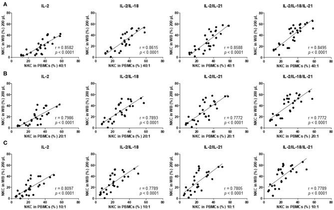 NK cytotoxicity correlations between peripheral blood mononuclear cells (PBMCs) and overnight cytokine-activated whole blood (WB) assays. Natural killer (NK) cytotoxicity assays were performed using PBMCs at an E:T ratio of (A) 40:1, (B) 20:1, and (C) 10:1 and 200 μL WB ( n = 28 donors). Correlation between PBMCs and IL-2-, IL-2/IL-18-, IL-2/IL-21-, and IL-2/IL-18/IL-21-treated WB.