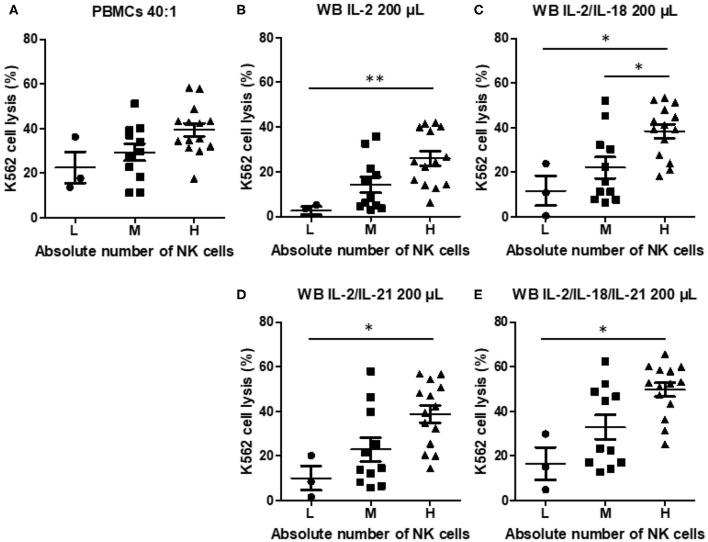 Natural killer (NK) cytotoxicity measured by peripheral blood mononuclear cells (PBMC) NK cytotoxicity (40:1) and whole blood (WB)-based NK cytotoxicity (200 μL) according to the absolute number of NK cells (low, three donors; medium, 11 donors; high, 14 donors). NK cytotoxicity results using (A) PBMCs and WB activated overnight with (B) IL-2, (C) IL-2/IL-18, (D) IL-2/IL-21, and (E) IL-2/IL-18/IL-21. Data are represented as the mean ± SEM (* p