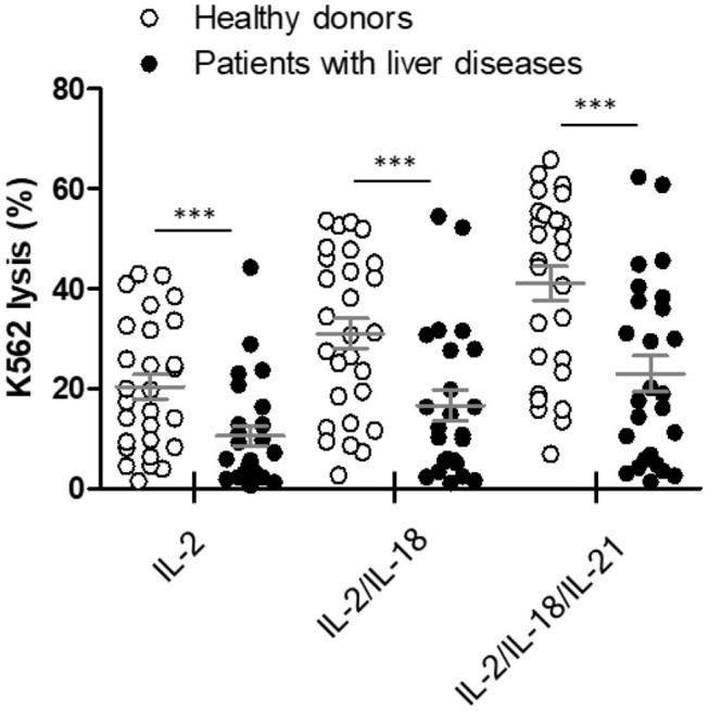 Comparison of natural killer (NK) cytotoxicity in healthy donors ( n = 28) and patients with liver diseases ( n = 26) using the whole blood (WB)-based NK cytotoxicity assay (200 μL). WB was activated overnight with IL-2, IL-2/IL-18, and IL-2/IL-18/IL-21. Data are represented as the mean ± SEM (*** p