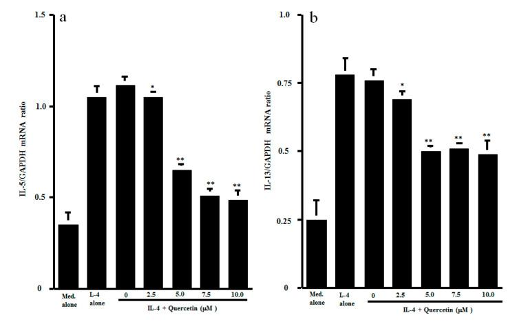 Influence of quercetin on mRNA expression for Th2-type cytokines in vitro. CD4 + T cells (1 × 10 6 cells/mL) were stimulated with 10.0 ng/mL IL-4 in the presence of various concentrations of quercetin for 4 h. mRNA expression for IL-5 ( a ) and IL-13 ( b ) was examined by real-time RT-PCR. The results were expressed as the mean cytokine/GAPDH ± SE of five subjects. * p > 0.05 versus IL-4 alone; ** p