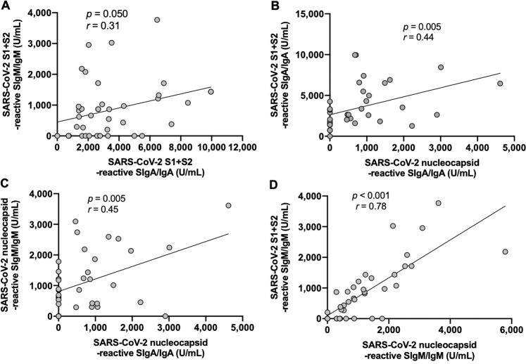 Regression linear between antibodies reactive to SARS-CoV-2 S1 and S2 subunits (S1 + S2) and nucleocapsid in human milk collected during the COVID-19 pandemic in 41 women. a Positive correlation of S1 + S2-reactive secretory IgA (SIgA)/IgA and S1 + S2-reactive secretory IgM (SIgM)/IgM. b Positive correlation between S1 + S2-reactive SIgA/IgA and nucleocapsid-reactive SIgA/IgA. c Positive correlation between nucleocapsid-reactive SIgA/IgA and SIgM/IgM. d Positive correlation between nucleocapsid-reactive SIgM/IgM and S1 + S2-reactive SIgM/IgM. Pearson correlation coefficients ( r ) were determined when p