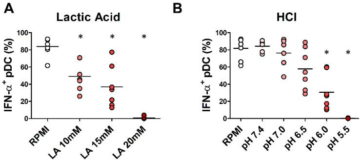 In vitro lactic acidosis affects IFN-α production by pDCs. pDCs purified from buffy coats of HD were cultured in <t>RPMI</t> 1640 medium supplemented with 10% <t>FBS</t> and IL-3 plus lactic acid (10 mM; 15 mM; 20 mM) ( n = 7; ( A )) or hydrochloric acid (pH = 7.4; 7.0; 6.5; 6.0; 5.5) ( n = 7; ( B )) for 24 h. pDCs were stimulated with R848 for 2 h. Intracellular IFN-α was analyzed by flow cytometry. Aligned dot plot graphs show the percentages of IFN-α + pDCs evaluated on BDCA-2 + /CD123 + cells. Bars represent the mean of biological replicates. The statistical significance was calculated by two-sample paired sign test. * p