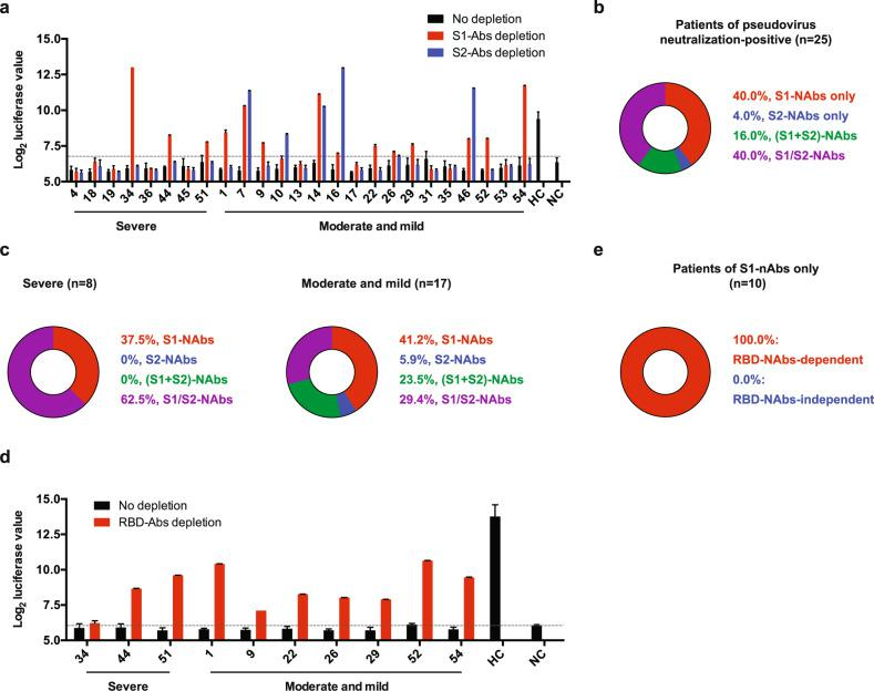 """Subtypes of neutralizing antibodies to SARS-CoV-2 S proteins in COVID-19 recovered patients. a Blocking of luciferase-encoding SARS-CoV-2 typed pseudovirus into ACE2/293T cells by patient sera (no depletion) or S1 antibody-depleted sera (S1-Abs depletion) or S2 antibody-depleted sera (S2-Abs depletion). The dashed line indicates the cutoff value (6.749) determined by the ROC curve analysis. HC healthy control, NC negative control. b , c Pie charts showing the proportions of patients with different neutralizing antibody (NAb) subtype responses in the total 25 patients ( b ), 8 severe patients ( c , left panel), and 17 moderate and mild patients ( c , right panel) of pseudovirus neutralization positive. d Blocking of luciferase-encoding SARS-CoV-2 typed pseudovirus into ACE2/293T cells by """"S1-NAbs only"""" patient sera with RBD antibody depletion (RBD-Abs depletion) or without RBD antibody depletion (no depletion). The dashed line indicates the cutoff value (6.034) determined by the ROC curve analysis. HC healthy control, NC negative control. e Pie chart showing the proportions of """"S1-NAbs only"""" patients with RBD-Nab-dependent or -independent antibody response. Error bars in a , d indicate SEM"""