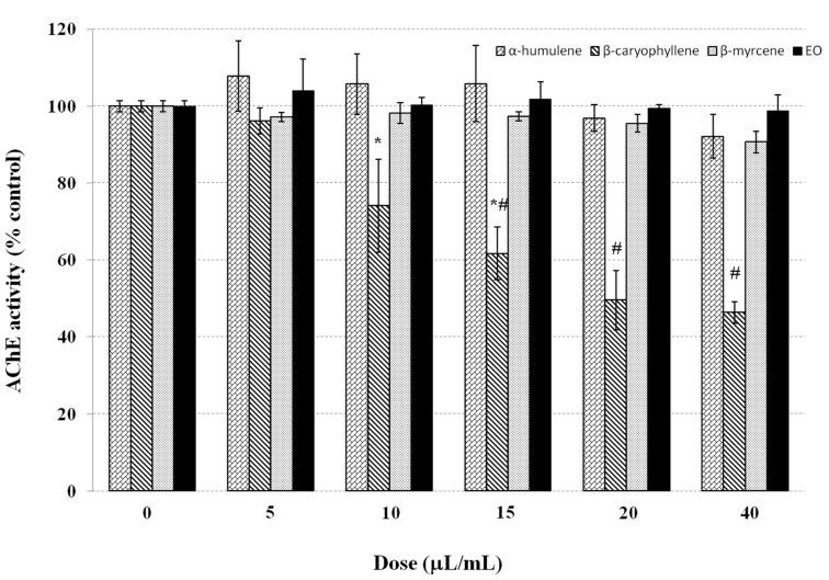 The anticholinesterase activity of hop EO and its main compounds. Mean values (± SE) of AChE activity obtained either in the absence or in the presence of different volumes of α-humulene, β-caryophyllene, β-myrcene, and hop EO. Values (3 for each concentration) were calculated as % of the control (enzyme activity measured in the absence of compound/EO). Density values were 0.889, 0.902, 0.801, and 0.875 g/mL for α-humulene, β-caryophyllene, β-myrcene, and hop EO, respectively. Different symbols indicate a significant difference (P