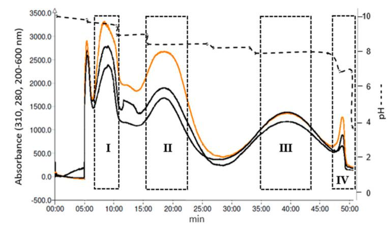 Illustrative pH-zone-refinement Centrifugal Chromatography separation of main alkaloids from Rhodolirium speciosum . Conditions: stationary phase, the upper phase of MtBE/ACN/W (4:1:5, v / v / v ); detection, 280 nm (orange line); flow-rate, 12 mL/min; revolution speed, 1800 rpm, 6 mM formic acid in lower stationary phase and 15 mM TEA in upper phase, sample loading 556.2 mg. Retention of stationary phase was 76%.