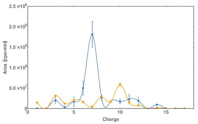 Digestion pattern of dsDNA (blue) and dsDNA*-PEP (orange) by DNase I [Charge axis correspond to the following sequence starting from 5′ end—ssDNA* A (5′-GCA CGT CAT CCG TATAG-3′)]. The resulting chromatogram (based on data similar to the PAGE method) is taken from LC-MS analysis. Each peak on TIC (total ion current) was identified and their areas were plotted against the charge of the recognized fragment. The AP-1 sequence corresponds to the 5 to 8 charge fragment. 200 pmol of dsDNA*-PEP or dsDNA was incubated with 0.04 U of DNase I in 10 mM CaCl 2 , 100 mM MgCl 2 , 100 mM Tris-HCl (pH 8.9) buffer solution. The digestion was performed at 4 °C for 10 min.