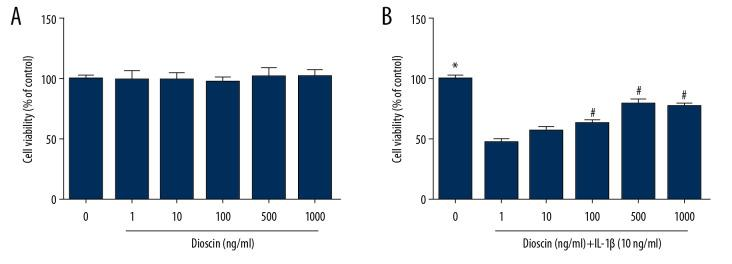 Effects of dioscin on IL-1β-activated cell viability in human NP cells. ( A ) The cytotoxic effects of dioscin on human NP cells were examined at different concentrations by the CCK-8 method. ( B ) CCK-8 analysis of dioscin-treated human NP cells stimulated by IL-1β. The results are presented as the means ±SD. * P