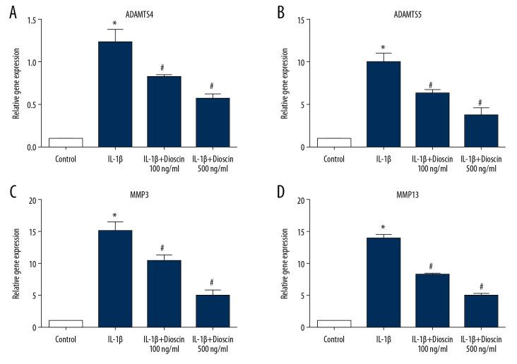 Dioscin suppressed IL-1β-activated catabolic activity in human NP cells. ( A–D ) Relative mRNA level of ( A, B ) ADAMTS4 and ADAMTS5, and ( C, D ) MMP3, MMP13 were measured by PCR. The results are presented as the means ±SD. * P