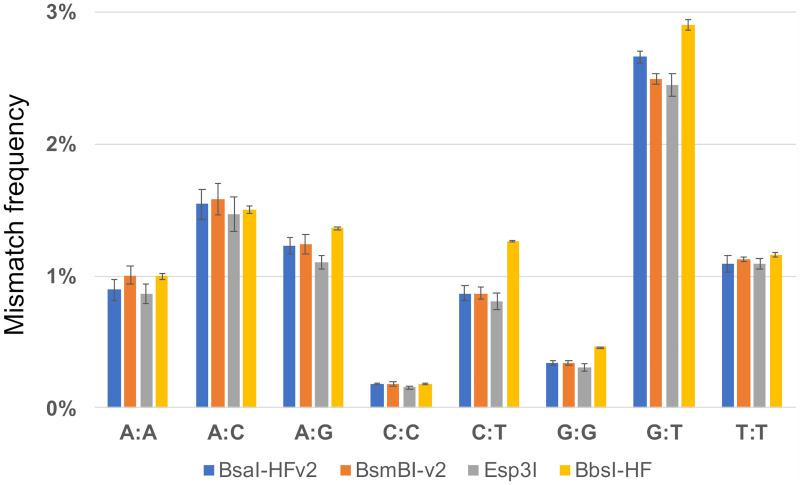 Nucleotide mismatches in assembly reactions with T4 DNA ligase and Type IIS restriction enzymes generating four-base overhangs. Mismatch frequencies for assembly reactions with T4 DNA ligase and BsaI-HFv2 (blue), BsmBI-v2 (orange), Esp3I (gray), or BbsI-HF (yellow) were grouped according to nucleotide mispair (A:A, A:C, A:G, C:C, C:T, G:G, G:T, T:T). The error bars depict the range between the maximum and minimum observed mismatch frequencies for two experimental replicates.