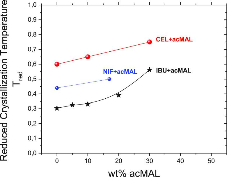Reduced crystallization temperature T red as a function of acMAL concentration in binary mixtures with different drugs: ibuprofen (black stars), celecoxib (red points), and nifedipine (blue points are calculated on the basis of data from ref ( 21 )).