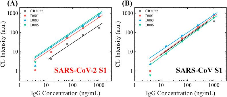 Affinity screening of the calibration antibodies. (A) Calibration curves of 4 different monoclonal humanized S1 specific IgG against the S1 protein from SARS-CoV-2. (B) Calibration curves of 4 different monoclonal humanized S1 specific IgG against the S1 protein from SARS-CoV (B). The solid lines are the linear fit of the data in the log-log scale. D006 is the only antibody that has a high affinity and high specificity towards SARS-CoV-2 S1. Illustration of the assay mechanism, which uses a single-step ELISA format, is shown in Fig. 1 (A). The sample-to-answer time of this assay is 8 min.