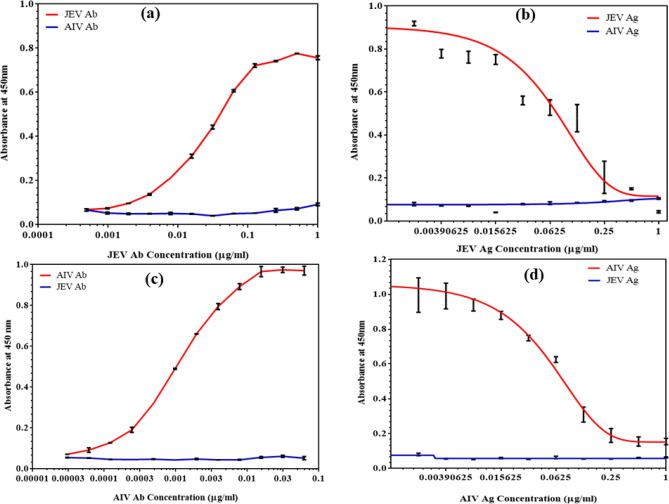 <t>ELISA</t> assays for comparison with the developed biosensor: (a) Indirect binding ELISA and specificity assay for <t>JEV,</t> (b) Competitive ELISA and specificity assay for JEV, (c) Indirect binding ELISA and specificity assay for AIV, (d) Competitive ELISA and specificity assay for AIV.