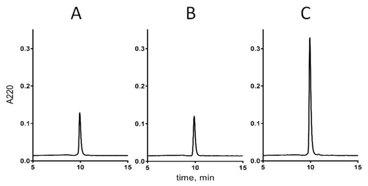 Coelution profile of native and synthetic cdg14a. The HPLC runs were carried out using an analytical C18 column and a gradient of 0.15% solvent B/min. ( A ) Native cdg14a isolated from Clavus davidgilmouri venom. ( B ) Synthetic cdg14a. ( C ) Mixture of the native and synthetic samples (1:2) of cdg14a.