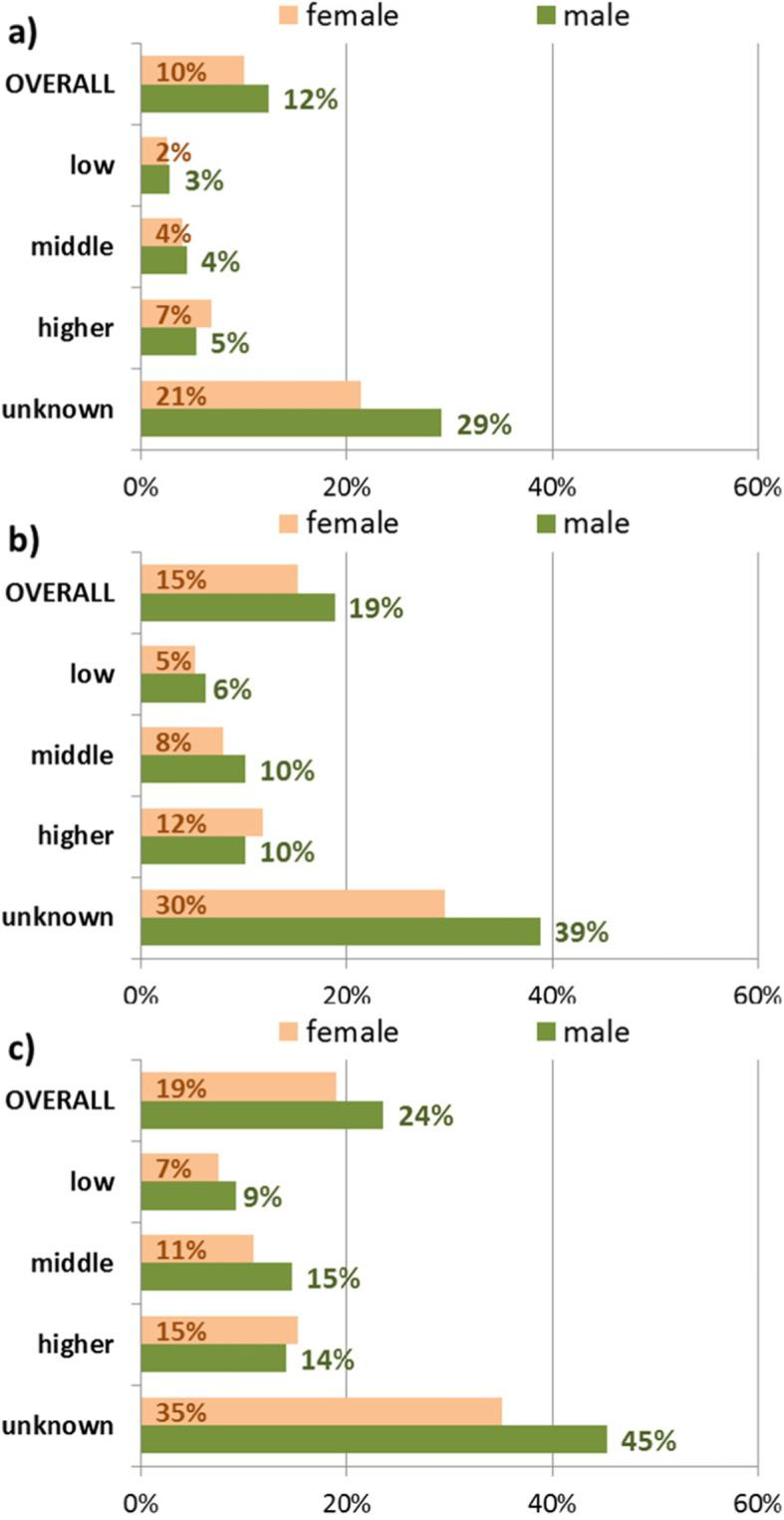 Proportions of excluded individuals by income after application of one (CON1: a ), three (CON3: b ) and five (CON5: c ) years of lookback period, stratified by sex