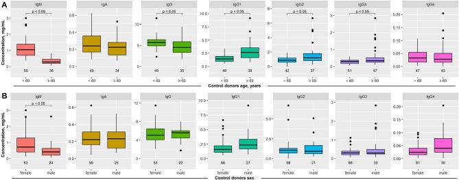 Impact of age and sex on serum immunoglobulin (Ig) concentrations in healthy blood donors. Serum concentration of IgM, IgA, IgG, and IgG1–4 was determined in healthy blood donors by ELISA. (A) The median age of the entire cohort was 69 years. To determine the impact of age on serum Ig concentration, these were compared between healthy subjects aged
