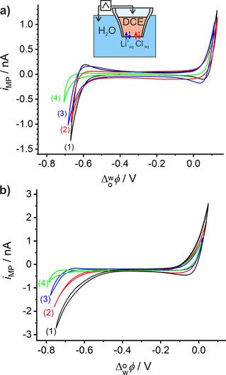 (a) ITCV with 0.1 m of (1) KCl, (2) HCl, (3) LiCl, and (4) NaCl as aqueous electrolyte solution in the absence of DMFc in the organic phase. (b) ITCV with the cell shown in Figure 2 and 0.1 m of (1) KCl, (2) HCl, (3) LiCl, and (4) NaCl as aqueous electrolyte solution in the presence of 5 m m DMFc in the organic phase; r MP ≈10 μm and v =20 mV s −1 .