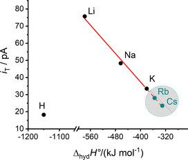Plot of H 2 O 2 oxidation at the ME in the cell in Figure 2 for aqueous solutions of LiCl, NaCl, KCl, and HCl as a function of standard hydration enthalpy Δ hyd H ° of protons and alkali metal ions from ref. 25 . The values of i T are taken from Figure 5 b at d ME–MP =2 μm. The solid line is a fit for LiCl, NaCl, and KCl i T [pA]=−0.21 Δ hyd H ° [kJ mol −1 ]−45.70 ( R 2 =0.995). The dashed line is an extrapolation of the solid line for RbCl and CsCl solutions and the literature values of Δ hyd H °(Rb + ) and Δ hyd H °(Cs + ).