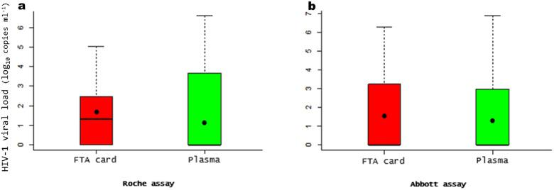 Comparison between Whatman FTA cards and plasma specimens in HIV-1 RNA. The boxplot to the left (a) using Roche assay; the boxplot to the right (b) using Abbott assay. The black points in the boxplot indicates the means values. Assay results are in log 10 copies ml −1 .