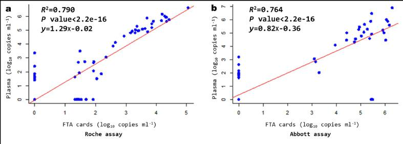 Correlation between FTA cards and plasma specimens in HIV-1 RNA quantitation. The red line indicates the best fit of the data to a linear regression. (a) Using the Roche assay. (b) Using the Abbott assay.