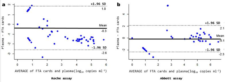Bland–Altman analysis between FTA cards and plasma specimens in HIV-1 RNA quantitation. (a) Using the Roche assay. (b) Using the Abbott assay. The black line indicates the bias and the dotted black lines show 95% limits of agreement. Assay results are in log 10 copies ml −1 .