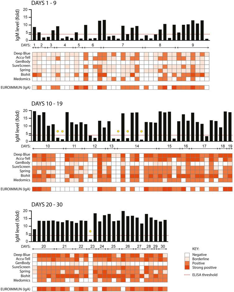 Comparison of nine serological assays for the detection of anti-SARS CoV-2 IgM and IgA. 110 serum samples from 87 individuals with confirmed SARS-CoV-2 infection (RNA+ by RT-PCR) were assayed for anti-SARS CoV-2 IgM using an in-house anti-S ELISA (shown in the graph across the top of each panel, black bars), seven colloidal gold lateral flow tests (Deep Blue, Accu-Tell, GenBody, SureScreen, Spring, Biohit and Medomics), and for anti-S1 IgA using a commercial ELISA (EUROIMMUN). The threshold for a positive result in the in-house ELISA is set at 4-fold above background, as indicated by the red dashed line. Results for the other tests are represented as heatmaps, with colour intensity corresponding to strength of signal for each test. For EUROIMMUN, scores of