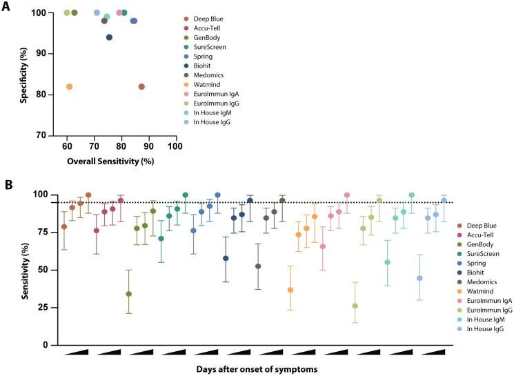 Sensitivity and specificity comparison of serological assays. ( A ) Specificity was determined for each serological assay using a panel of 50 pre-pandemic serum samples the St Thomas' emergency admissions cohort (STH Healthy, March 2019). Overall sensitivity was determined for each serological assay, based on results for 110 serum samples from known SARS-CoV-2-positive individuals (shown in Figs 3 and 4 ). For the lateral flow assays, a positive result for IgM, IgG or both is considered positive. For the EUROIMMUN and in-house ELISAs, sensitivities for IgA, IgM and IgG are calculated separately. ( B ) Sensitivity and 95% confidence intervals (vertical lines) were determined for each serological assay at increasing days POS. 95% sensitivity is indicated by the horizontal dashed line. Results for each test were categorised according to whether the serum sample was from