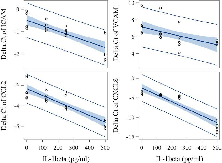 The effect of IL-1β on expression (delta Ct) of biosensor genes in vitro using hUVECs. Serum samples obtained from three workers with lowest levels of IL-1β were spiked with exogenous IL-1β at 0, 125, 250 and 500 pg/ml as final concentrations. The highest concentration of added IL-1β is about 2-fold higher than the highest level seen in study subjects. Cultures of biosensor assay were conducted in duplicates. The slopes were listed as estimates in supplemental Table 3 . Among the seven biosensor genes studied, ICAM, VCAM, CCL2, and CXCL8 expressions were identified to be dramatically induced by IL-1β treatment. Relative quantification ranged from 2.43 for CCL2 to 349.71 for CXCL8 per 500 pg/ml addition of IL-1β in the culture medium