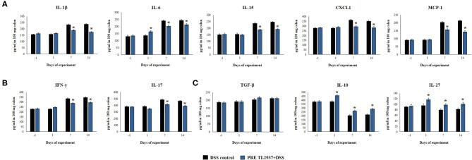 Effect of immunobiotic Lactobacillus jensenii TL2937 on the inflammatory response induced in mice by dextran sodium sulfate (DSS) administration. L. jensenii TL2937 was orally administered to different groups of mice (10 8 cells/mouse/day) before (PRE DSS+TL2937 group) the administration of DSS for 7 days. Untreated mice challenged only with DSS were used as controls. The animals were sacrificed at different time points: the end of immunobiotic administration (day −1), the start of DSS administration (day 1), the end of DSS administration (day 7), and 7 days after the last DSS administration (day 14). (A) Colon inflammatory cytokines and chemokines (IL-1β, IL-6, CXCL1, IL-15, MCP-1), (B) colon IFN-γ and IL-17, and (C) colon regulatory cytokines (TGF-β, IL-10, IL-27) were evaluated at the indicated days. The results represent three independent experiments. Significant differences when compared to the DSS control group: * P