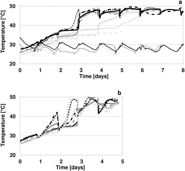 Temperatures in the fermenting pulp-bean mass of inoculated and spontaneous fermentations (a) and temperature distribution in the fermentation mass of IIF-A, representative for the nine studied fermentations (b). In part (a), temperatures measured in the centre of the box are shown for fermentation IF-A (bold bright grey line), IF-B (dashed bright grey line), IF-S (dotted bright grey line), IIF-A (bold dark grey line), IIF-B (dashed dark grey line), IIF-S (dotted dark grey line), IIIF-A (bold black line), IIIF-B (dashed black line), and IIIF-S (dotted black line). Ambient temperatures were measured in the fermentation building during run I (thin bright grey line), run II (thin dark grey line), and run III (thin black line). Part (b) shows temperatures measured at nine positions in fermentation box IIA: bottom-centre (solid bright grey line), bottom-side (dashed bright grey line), bottom-corner (dotted bright grey line), centre-centre (solid dark grey line), centre-side (dashed dark grey line), centre-corner (dotted dark grey line), top-centre (solid black line), top-side (dashed black line), and top-corner (dotted black line). 1–2 values deviated due to cold air being mixed with the pulp-bean mass and these were deleted to provide a clearer indication of temperature trends.
