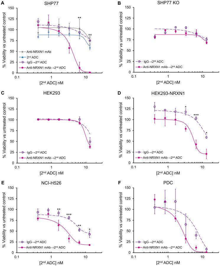 In vitro growth inhibition of NRXN1-targeted ADC. ( A – F ) In vitro growth inhibition of anti-NRXN1 monoclonal antibody only, secondary ADC only, isotype control antibody (IgG) followed by secondary ADC, and anti-NRXN1 monoclonal antibody followed by secondary ADC on incubation with (A) SHP77, (B) SHP77 KO, (C) HEK293, (D) HEK293-NRXN1, (E) NCI-H526, and (F) PDC. All the assays were performed in triplicate. A two-way ANOVA followed by the Tukey test was performed to assess the difference between IgG with the second ADC group and anti-NRXN1 mAb with the second ADC group. A P value