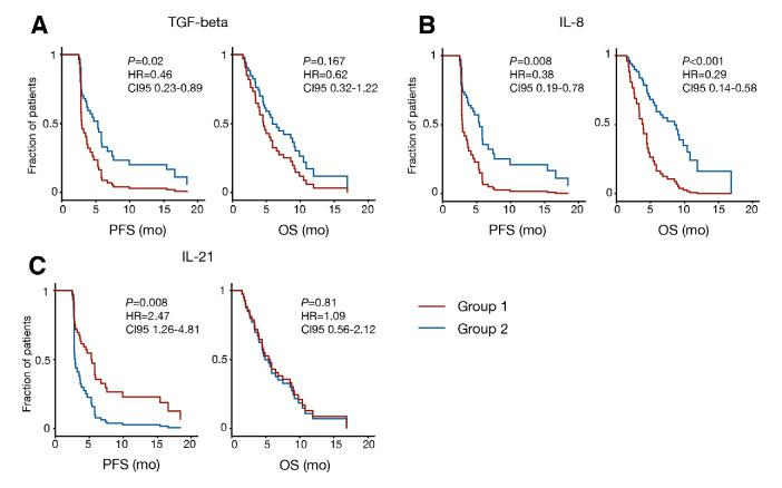 Cox regression model for TGF-β, IL-8 and IL-21 at T 1 divided in two groups. Group 1: patients with cytokine levels above the median. Group 2: patients with cytokine levels below or equal to the median. IL, interleukin; OS, overall survival; PFS, progression free survival; TGF-β, transforming growth factor β.