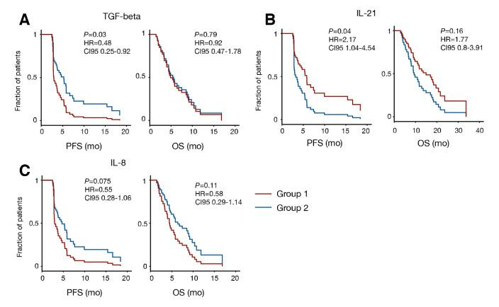 Cox regression model for TGF-β, IL-21 and IL-8 comparing T 0 with T 1 . Group 1: patients with T 1 > T 0 . Group 2: patients with T 1 ≤ T 0 . IL, interleukin; OS, overall survival. PFS, progression free survival;TGF, transforming growth factor.