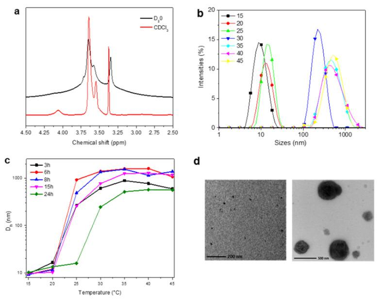 Self-assembly of OEGMA-based copolymers in water (5 mg/mL): ( a ) 1 H NMR spectra of PFG24 in CDCl 3 and D 2 O, in the region between 2.5 and 4.5 ppm; ( b ) DLS size distribution of PFG24 particles in aqueous solution (2.5 mg/mL) at temperatures across the LCST ; ( c ) temperature-dependent change of D h as measured by DLS; and ( d ) TEM micrographs at 20 (left side) and 60 °C (right side).